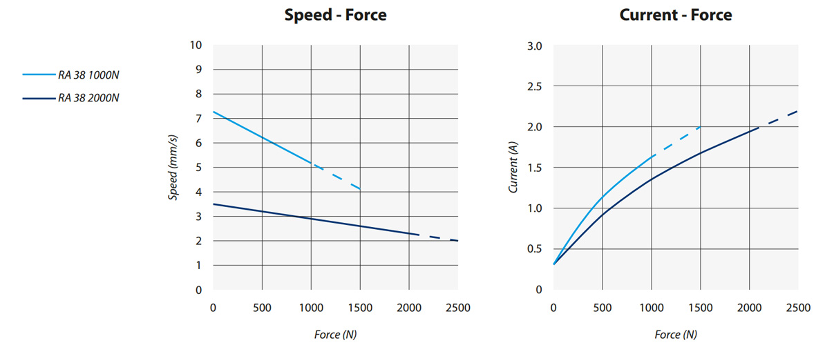RA-38 linear actuator speed force