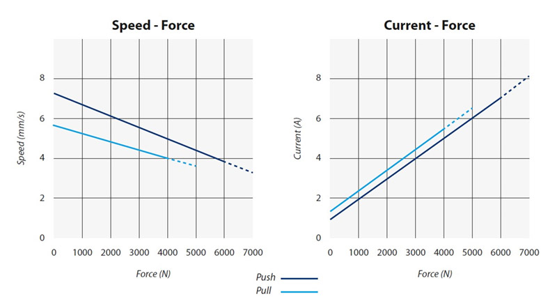 RA67-FORCE-AND-PERFORMANCE